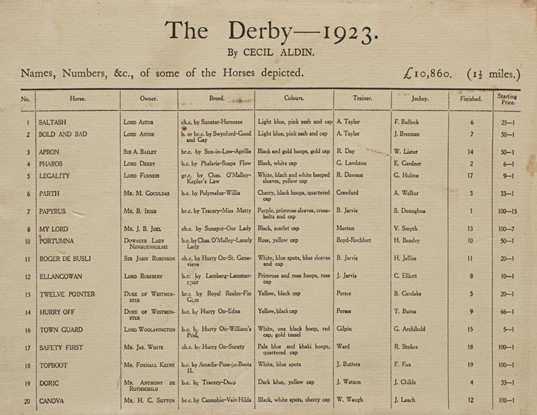 1923 Derby Prints, Start And Finish by Cecil Aldin For Sale 2