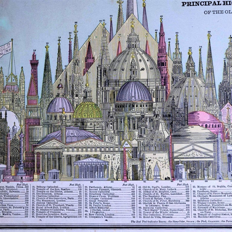 This nicely hand colored pictorial representation shows 78 of the tallest buildings of the late 19th century side by side. The Washington Monument is the tallest one and many are places of worship and other significant buildings from around Europe