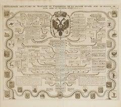 Genealogie des Czars ou Empereurs de Moscovie de la Grande Russie