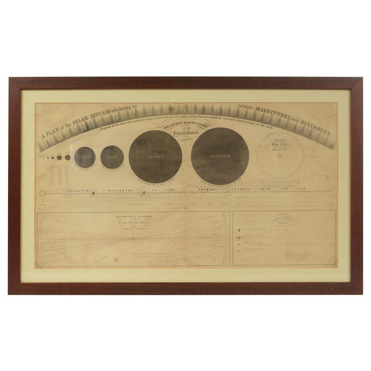 Plate of the Distance of the Planets by FJ Huntington, New York, 1855