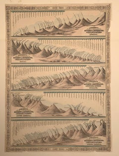 Johnson's Chart of Comparative Heights of Mountains and Lengths of Rivers