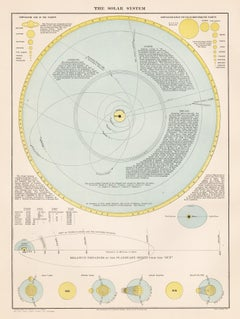 The Solar System, antique 1880s astronomy lithograph